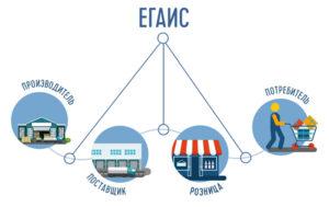 ЕГАИС в Саратове — Центр для предпринимателей